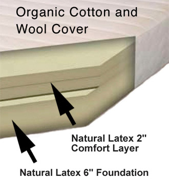 Cross-Section of the Sweet Dreams All-Natural Latex Mattress
